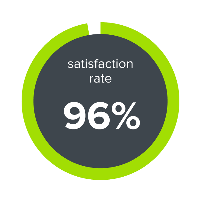 Image result for 96% Customer Satisfaction